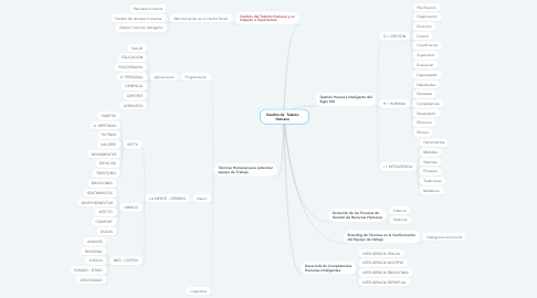 Mind Map: Gestión de  Talento Humano