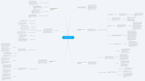 Mind Map: TRATAMIENTO Y CONTROL DE LOS MATERIALES