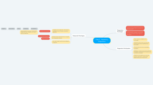 Mind Map: Fase 3 _ Hipotesis y Diagnostico