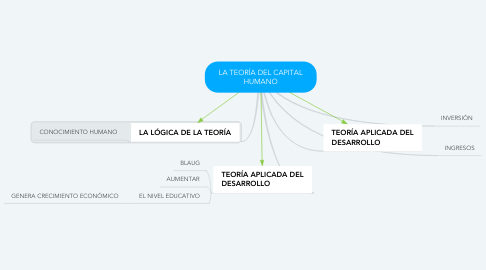 Mind Map: LA TEORÍA DEL CAPITAL HUMANO
