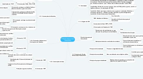 Mind Map: Direito Internacional Humanitário
