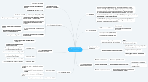 Mind Map: TRATADOS NO ORDENAMENTO JURIDICO BRASILEIRO