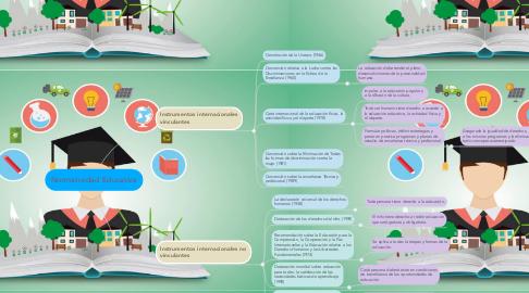 Mind Map: Normatividad Educativa