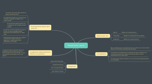 Mind Map: Pensamiento Lateral