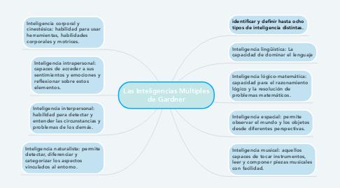Mind Map: Las Inteligencias Múltiples de Gardner
