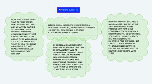 Mind Map: VERBAL BULLYING.