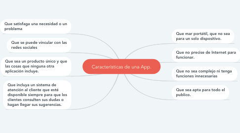 Mind Map: Características de una App.