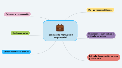 Mind Map: Técnicas de motivación empresarial