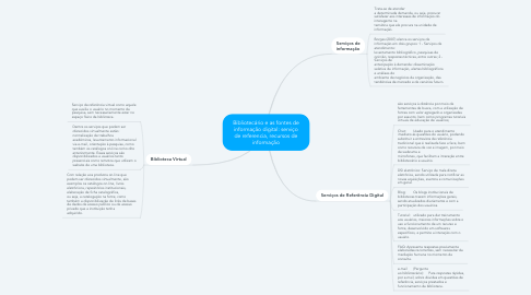 Mind Map: Bibliotecário e as fontes de informação digital: serviço de referencia, recursos de informação