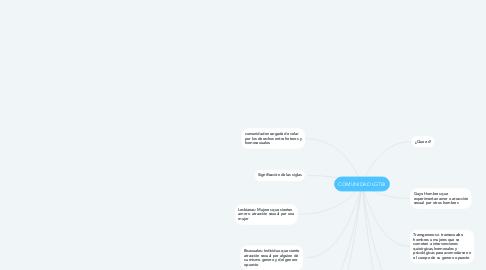 Mind Map: COMUNIDAD LGTBI