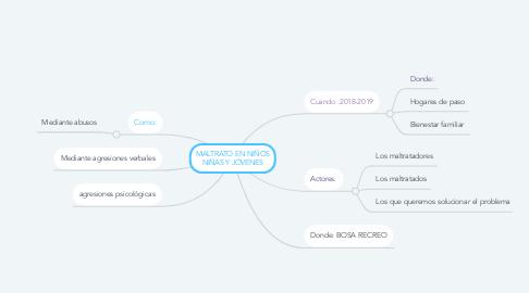 Mind Map: MALTRATO EN NIÑOS NIÑAS Y JÓVENES