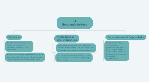 Mind Map: El Emprendedurismo