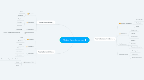 Mind Map: Modelo flipped classroom