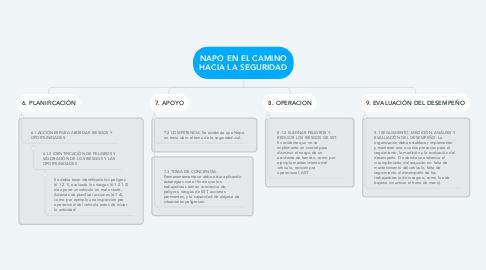 Mind Map: NAPO EN EL CAMINO HACIA LA SEGURIDAD