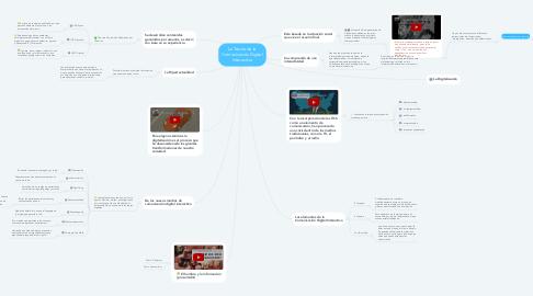 Mind Map: La Teoría de la Comunicación Digital Interactiva