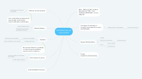 Mind Map: REFERENCIAIS DE QUALIDADE