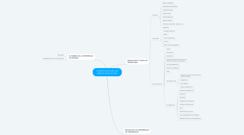 Mind Map: CLASIFICACION DE LOS MEDIOS EDUCATIVOS