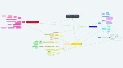 Mind Map: PS2: Motion and Stability: Forces and Interactions