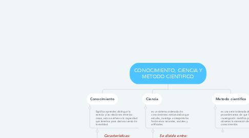 Mind Map: CONOCIMIENTO, CIENCIA Y METODO CIENTIFICO