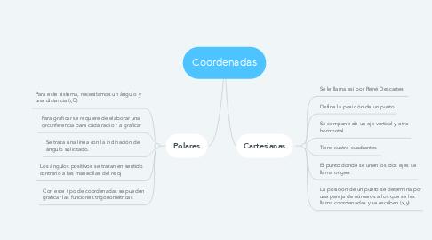 Mind Map: Coordenadas