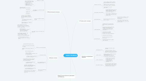 Mind Map: БЫТИЕ ЧЕЛОВЕКА