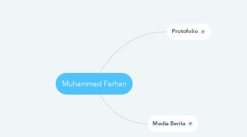 Mind Map: Muhammad Farhan