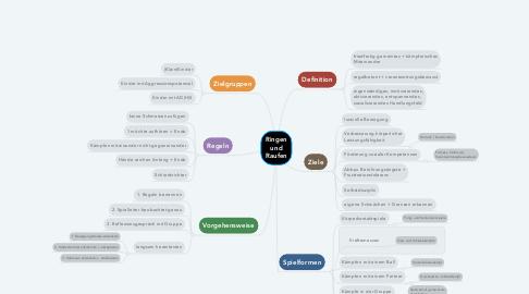 Mind Map: Ringen und Raufen