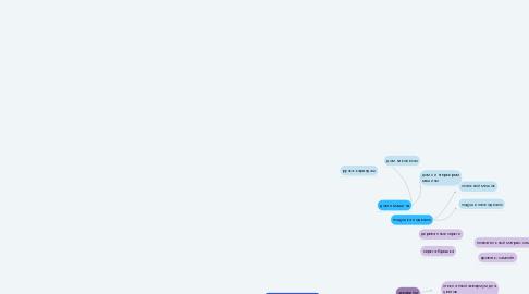 Mind Map: Использование инструментов креатива