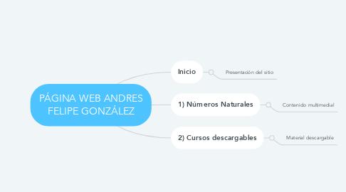 Mind Map: PÁGINA WEB ANDRES FELIPE GONZÁLEZ