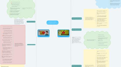 Mind Map: DECRETO UNICO REGLAMENTARIO 1072
