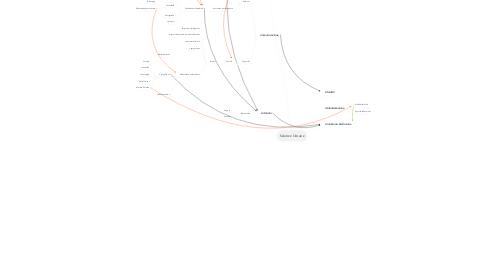 Mind Map: Scienze Umane