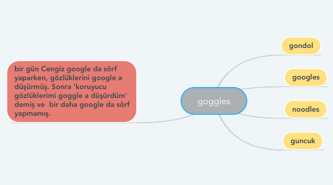 Mind Map: goggles