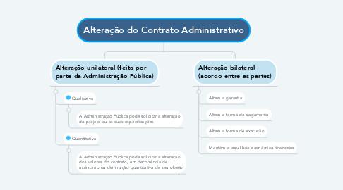 Mind Map: Alteração do Contrato Administrativo