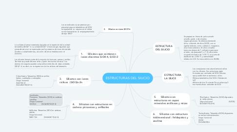 Mind Map: ESTRUCTURAS DEL SILICIO