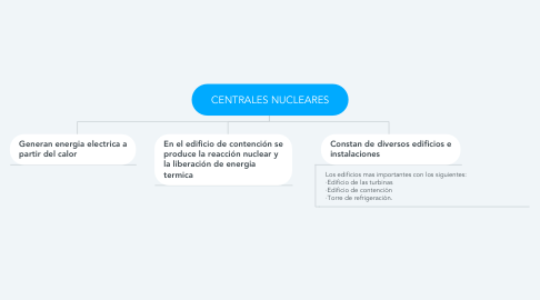Mind Map: CENTRALES NUCLEARES