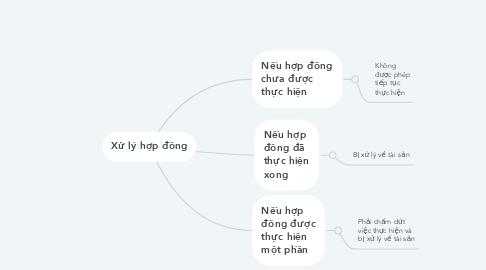 Mind Map: Xử lý hợp đồng