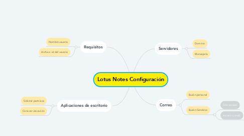Mind Map: Lotus Notes Configuración