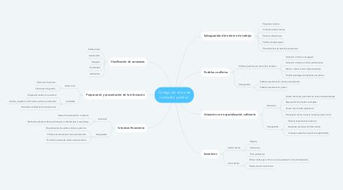 Mind Map: Codigo de etica de contador público