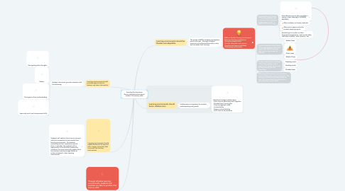Mind Map: -Learning Environments- Ensure educational structures enable 21st century skills