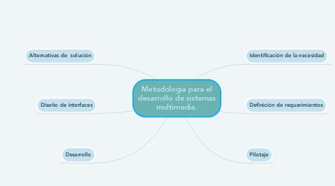 Mind Map: Metodología para el desarrollo de sistemas multimedia.