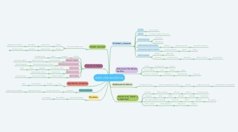 Mind Map: AXIOLOGÍA EDUCATIVA