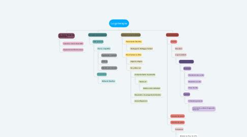 Mind Map: Logoterapia