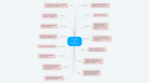 Mind Map: UN MAR DE PLÁSTICO