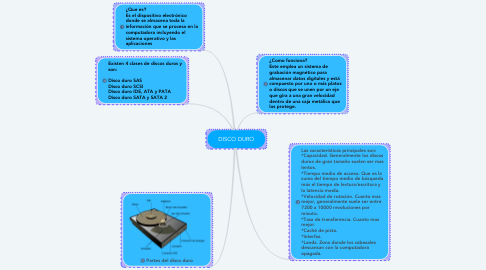 Mind Map: DISCO DURO