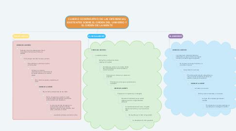 Mind Map: CUADRO COMPARATIVO DE LAS DIFERENCIAS EXISTENTES SOBRE EL ORDEN DEL UNIVERSO Y EL ORDEN DE LA MENTE