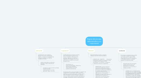 Mind Map: Etapas del proceso administrativo y su importancia