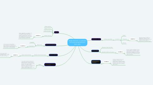 Mind Map: PRINCIPIOS DE LA GESTIÓN DE CALIDAD SEGÚN ISO 9001:2015