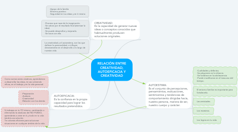 Mind Map: RELACIÓN ENTRE CREATIVIDAD, AUTOEFICACIA Y CREATIVIDAD