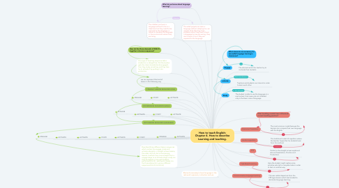Mind Map: How to teach English: Chapter 4. How to describe Learning and teaching.