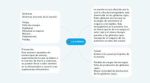 Mind Map: LA ANEMIA